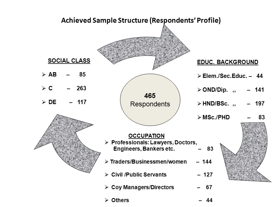 Achieved Sample Structure (Respondents' Profile) EDUC.