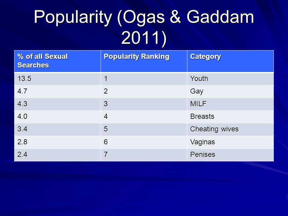 Popularity (Ogas & Gaddam 2011) % of all Sexual Searches Popularity Ranking Category 13.51Youth 4.72Gay 4.33MILF 4.04Breasts 3.45 Cheating wives 2.86Vaginas 2.47Penises