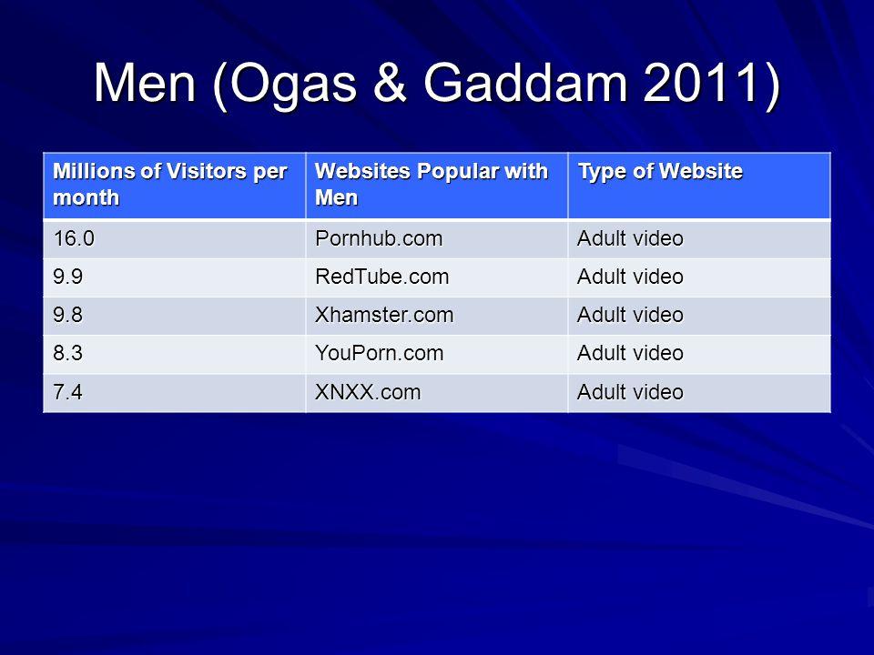 Men (Ogas & Gaddam 2011) Millions of Visitors per month Websites Popular with Men Type of Website 16.0Pornhub.com Adult video 9.9RedTube.com 9.8Xhamst