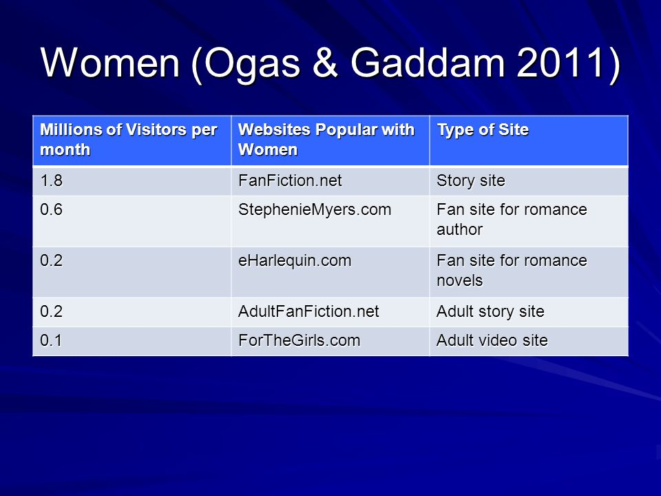 Women (Ogas & Gaddam 2011) Millions of Visitors per month Websites Popular with Women Type of Site 1.8FanFiction.net Story site 0.6StephenieMyers.com Fan site for romance author 0.2eHarlequin.com Fan site for romance novels 0.2AdultFanFiction.net Adult story site 0.1ForTheGirls.com Adult video site