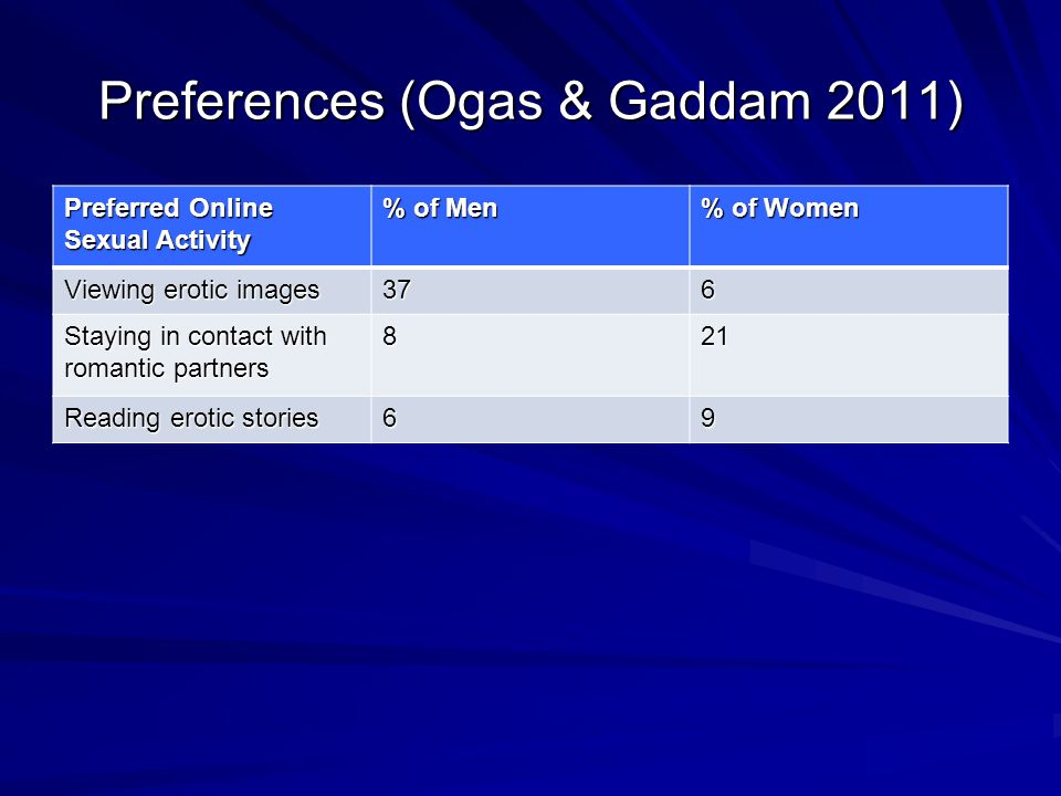 Preferences (Ogas & Gaddam 2011) Preferred Online Sexual Activity % of Men % of Women Viewing erotic images 376 Staying in contact with romantic partners 821 Reading erotic stories 69