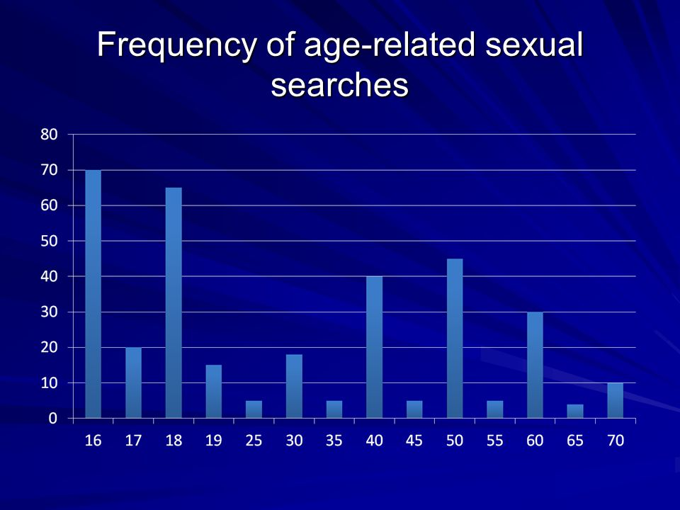 Frequency of age-related sexual searches