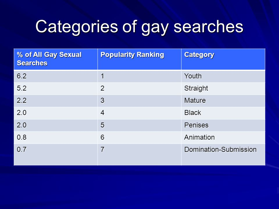 Categories of gay searches % of All Gay Sexual Searches Popularity Ranking Category 6.21Youth 5.22Straight 2.23Mature 2.04Black 2.05Penises 0.86Animation 0.77Domination-Submission