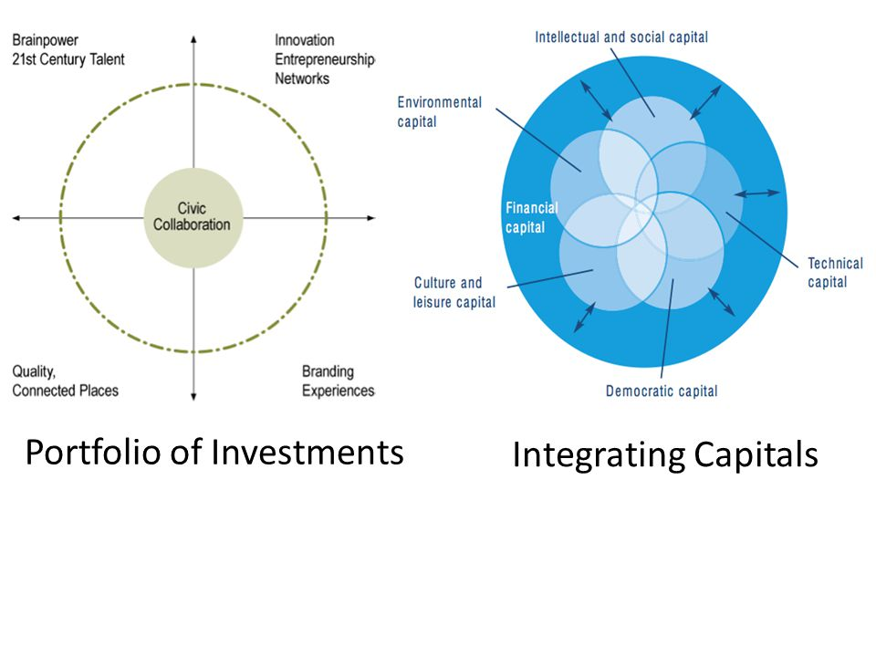 Integrating Capitals Portfolio of Investments