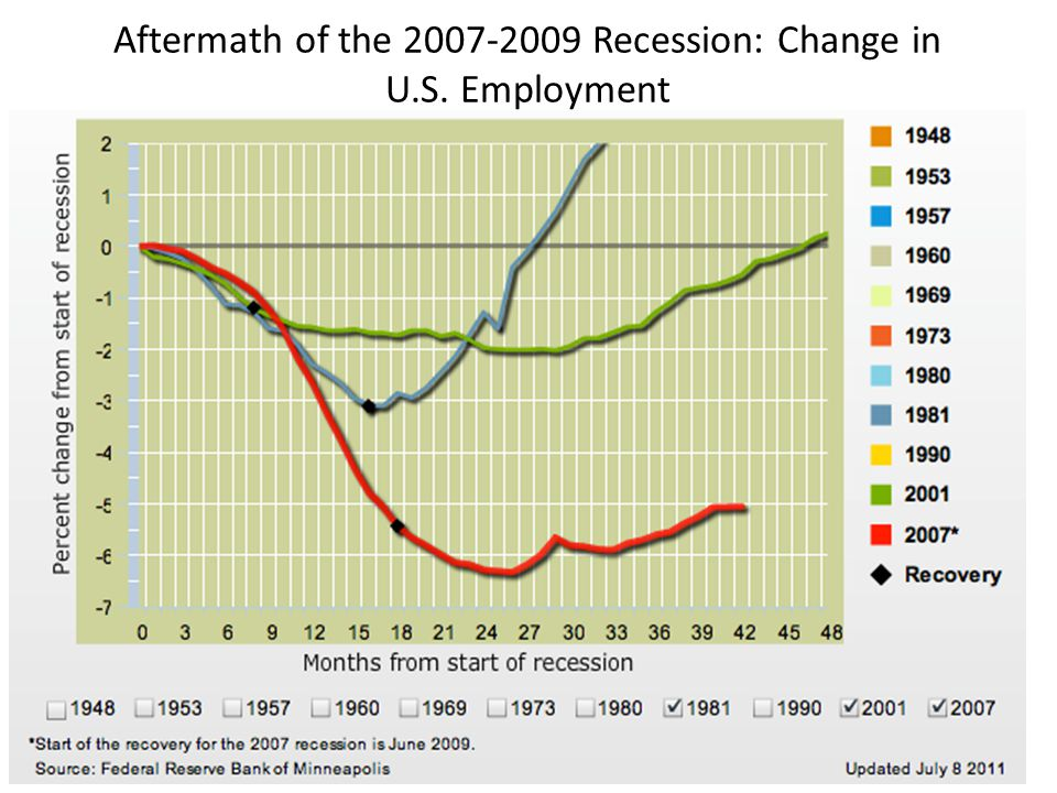 Aftermath of the 2007-2009 Recession: Change in U.S. Employment