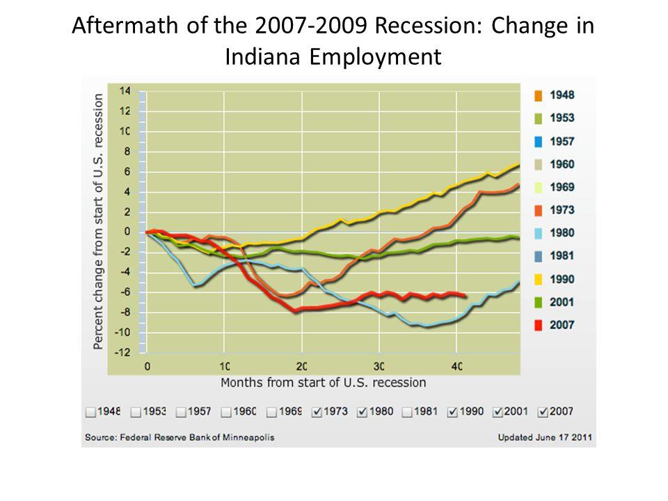 Metropolitan Areas Return-to-Peak Employment U.S.