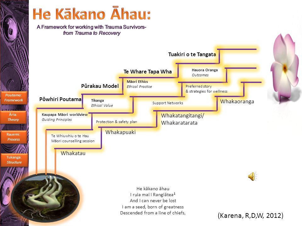 He kākano āhau I ruia mai i Rangiātea 1 And I can never be lost I am a seed, born of greatness Descended from a line of chiefs, Pōwhiri Poutama Te Whare Tapa Wha Pūrakau Model (Karena, R,D,W, 2012) Tuakiri o te Tangata Tukanga: Structure Tukanga: Structure Āria: Theory Āria: Theory Kaupapa Māori worldview Guiding Principles Tikanga Ethical Value Māori Ethics Ethical Practice Rauemi: Process Rauemi: Process Hauora Oranga Outcomes Whakatau Whakapuaki Whakatangitangi/ Whakaratarata Whakaoranga Protection & safety plan Support Networks Te Whiuwhiu o te Hau Māori counselling session Preferred story & strategies for wellness Poutama: Framework Poutama: Framework