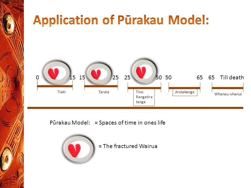 TiakiTaraia 015 25 Tino Rangatira tanga 2550 Arotakenga Whanau whanui 5065 Till death = The fractured Wairua Pūrakau Model:= Spaces of time in ones life