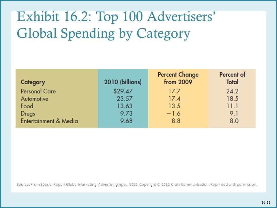 Exhibit 16.2: Top 100 Advertisers' Global Spending by Category Source: From Special Report Global Marketing, Advertising Age,.