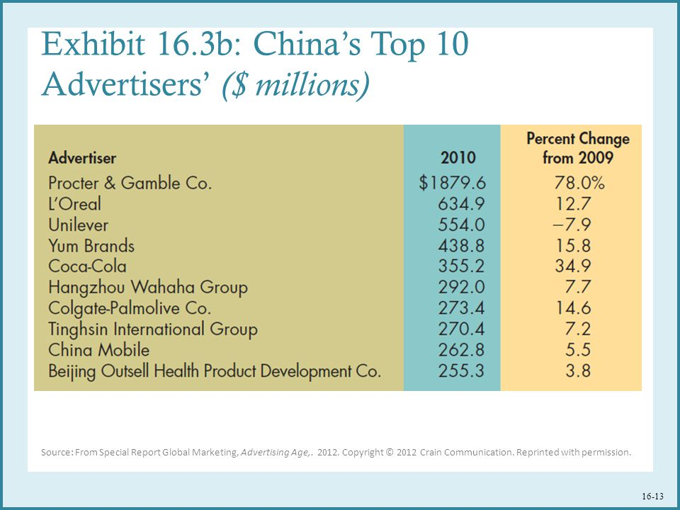 Exhibit 16.3b: China's Top 10 Advertisers' ($ millions) Source: From Special Report Global Marketing, Advertising Age,.