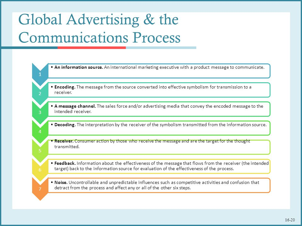16-20 Global Advertising & the Communications Process 1 An information source.