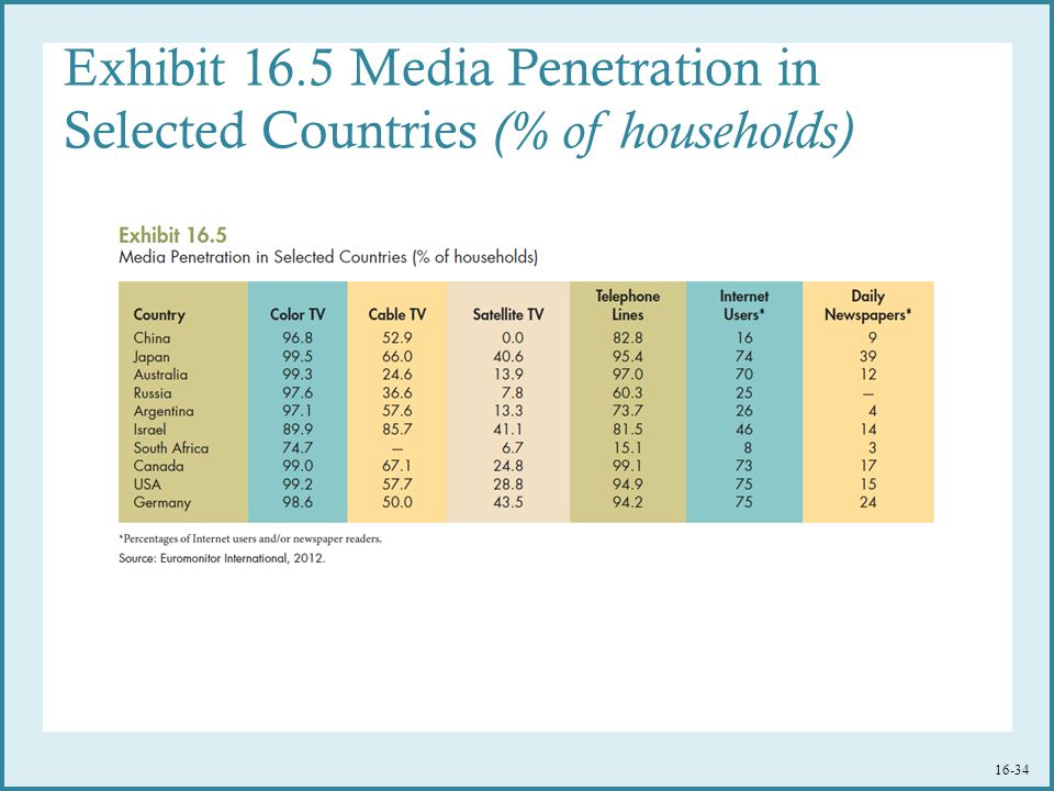 Exhibit 16.5 Media Penetration in Selected Countries (% of households) 16-34
