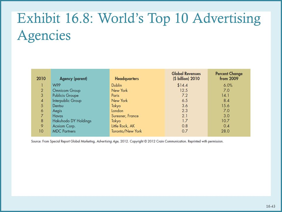 Exhibit 16.8: World's Top 10 Advertising Agencies 16-43