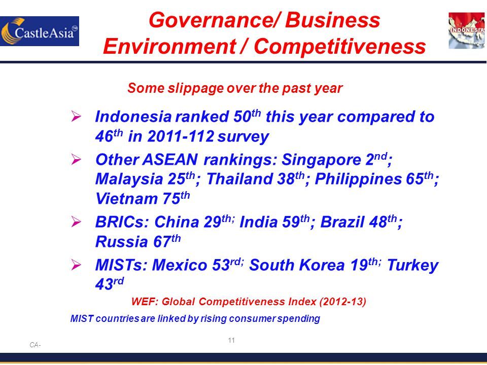 11 Governance/ Business Environment / Competitiveness CA-  Indonesia ranked 50 th this year compared to 46 th in 2011-112 survey  Other ASEAN rankings: Singapore 2 nd ; Malaysia 25 th ; Thailand 38 th ; Philippines 65 th ; Vietnam 75 th  BRICs: China 29 th; India 59 th ; Brazil 48 th ; Russia 67 th  MISTs: Mexico 53 rd; South Korea 19 th; Turkey 43 rd MIST countries are linked by rising consumer spending Some slippage over the past year WEF: Global Competitiveness Index (2012-13)