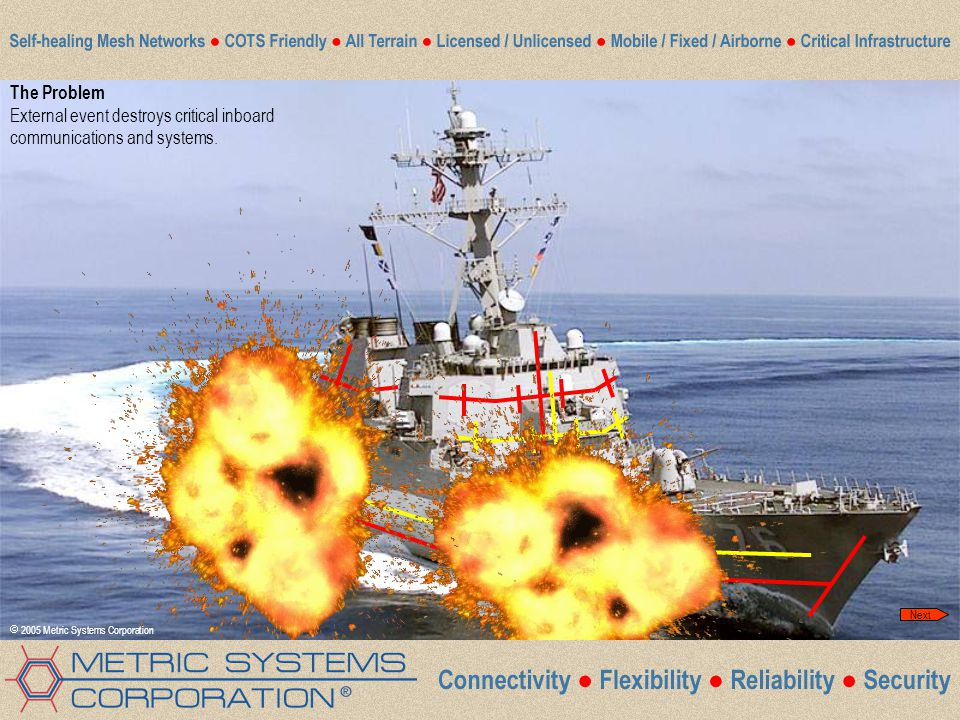 Click for next slide The Problem External event destroys critical inboard communications and systems.