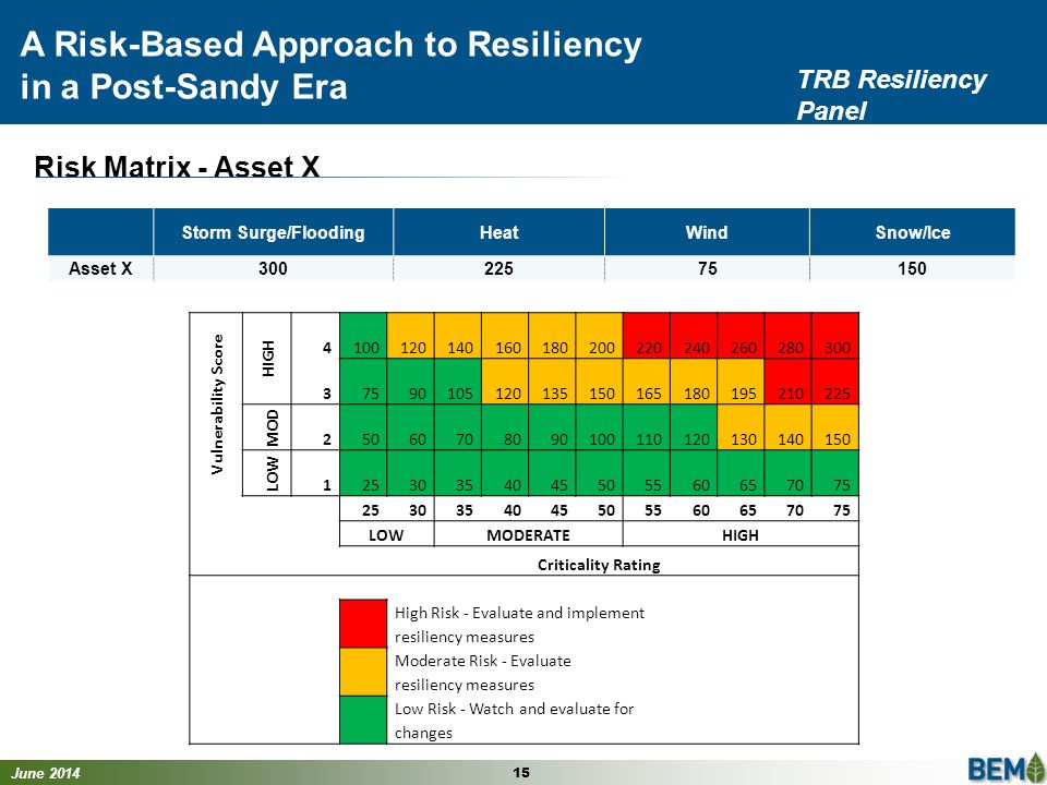 June 2014 15 A Risk-Based Approach to Resiliency in a Post-Sandy Era TRB Resiliency Panel Storm Surge/FloodingHeatWindSnow/Ice Asset X30022575150 Vulnerability Score HIGH 4100120140160180200220240260280300 37590105120135150165180195210225 MOD 25060708090100110120130140150 LOW 12530354045505560657075 2530354045505560657075 LOWMODERATEHIGH Criticality Rating High Risk - Evaluate and implement resiliency measures Moderate Risk - Evaluate resiliency measures Low Risk - Watch and evaluate for changes Risk Matrix - Asset X