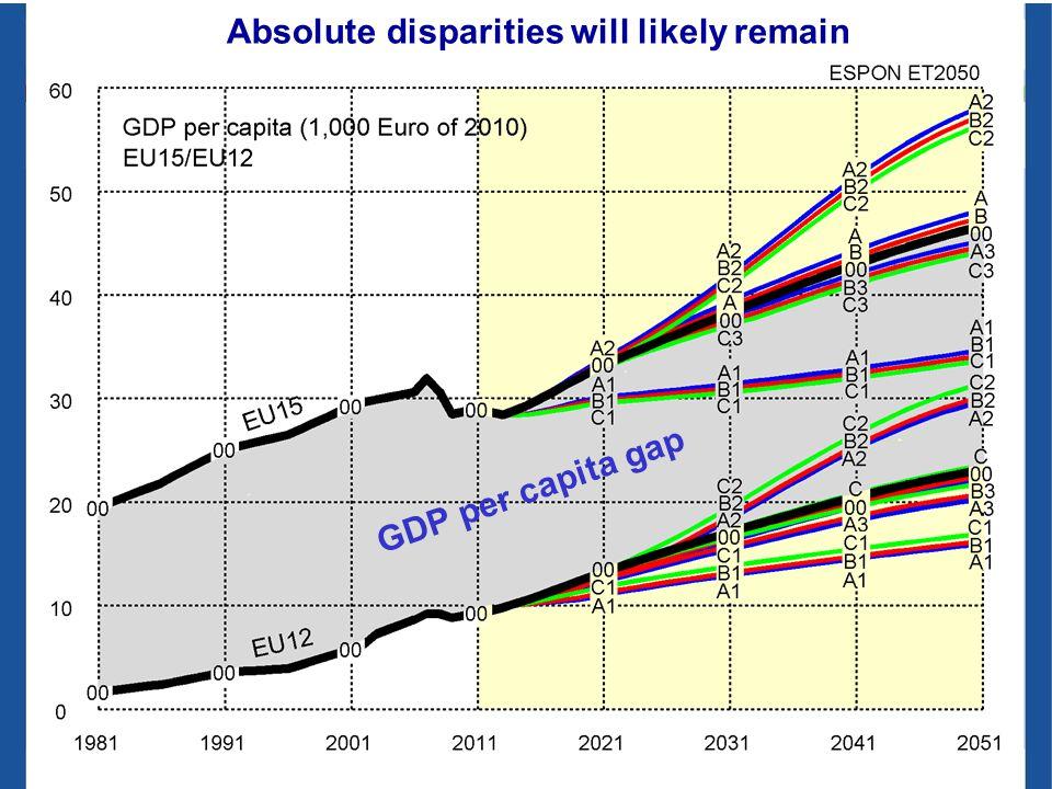 GDP per capita gap Absolute disparities will likely remain