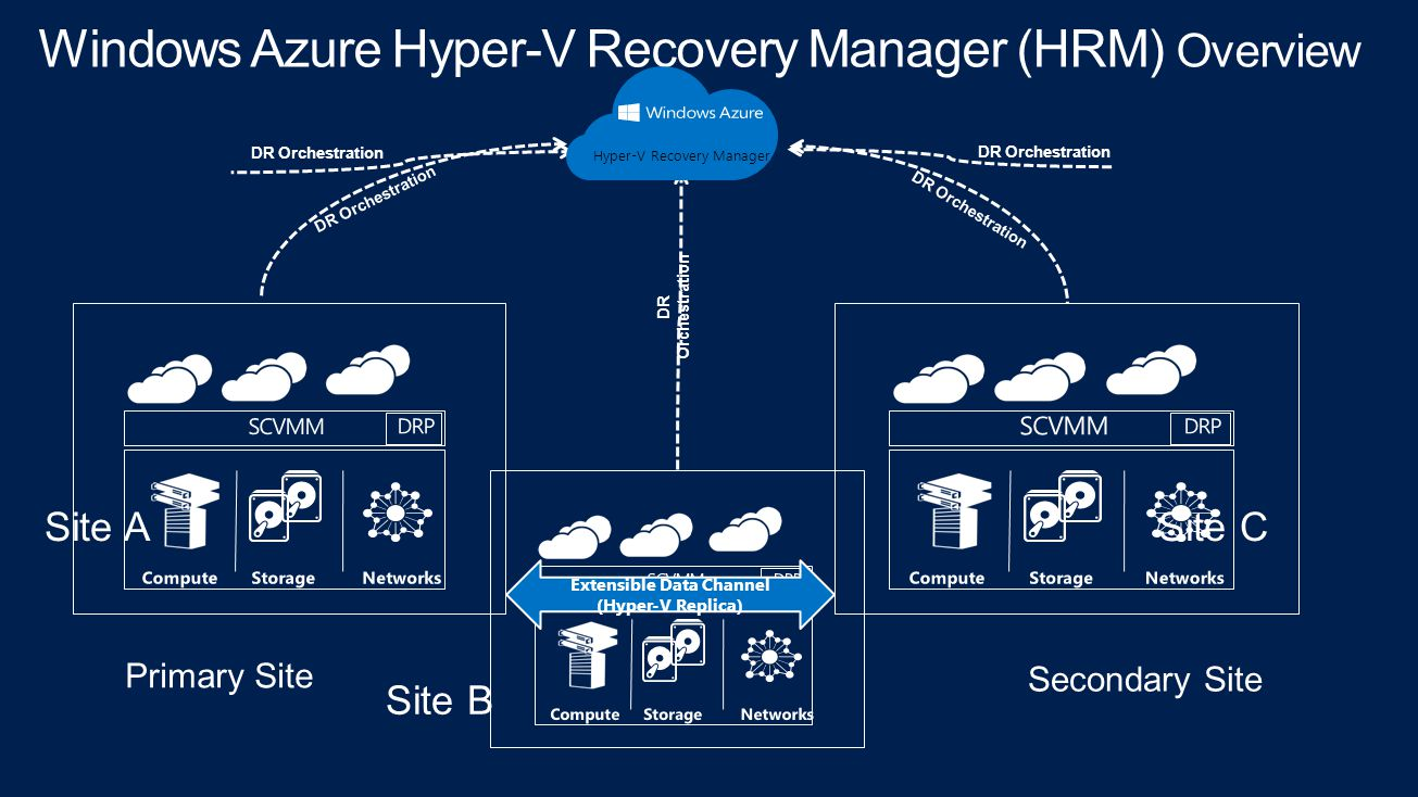 DR Orchestration Extensible Data Channel (Hyper-V Replica) Hyper-V Recovery Manager