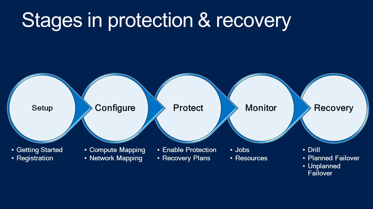 Recovery Drill Planned Failover Unplanned Failover Monitor Jobs Resources Protect Enable Protection Recovery Plans Configure Compute Mapping Network Mapping Setup Getting Started Registration