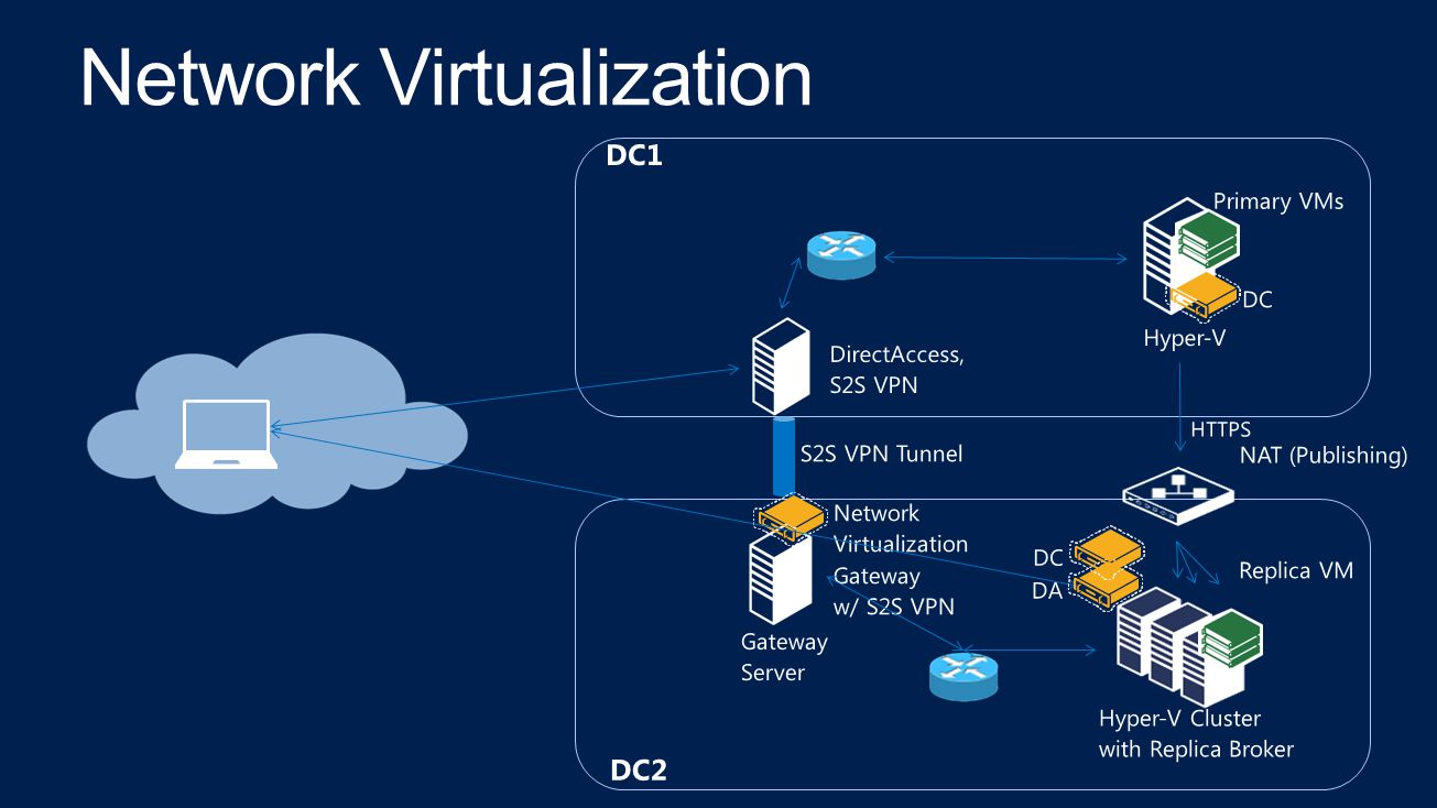 DC2 DC1 NAT (Publishing) Hyper-V Cluster with Replica Broker HTTPS Hyper-V Replica VM Network Virtualization Gateway w/ S2S VPN Gateway Server S2S VPN Tunnel DirectAccess, S2S VPN DC Primary VMs DA DC