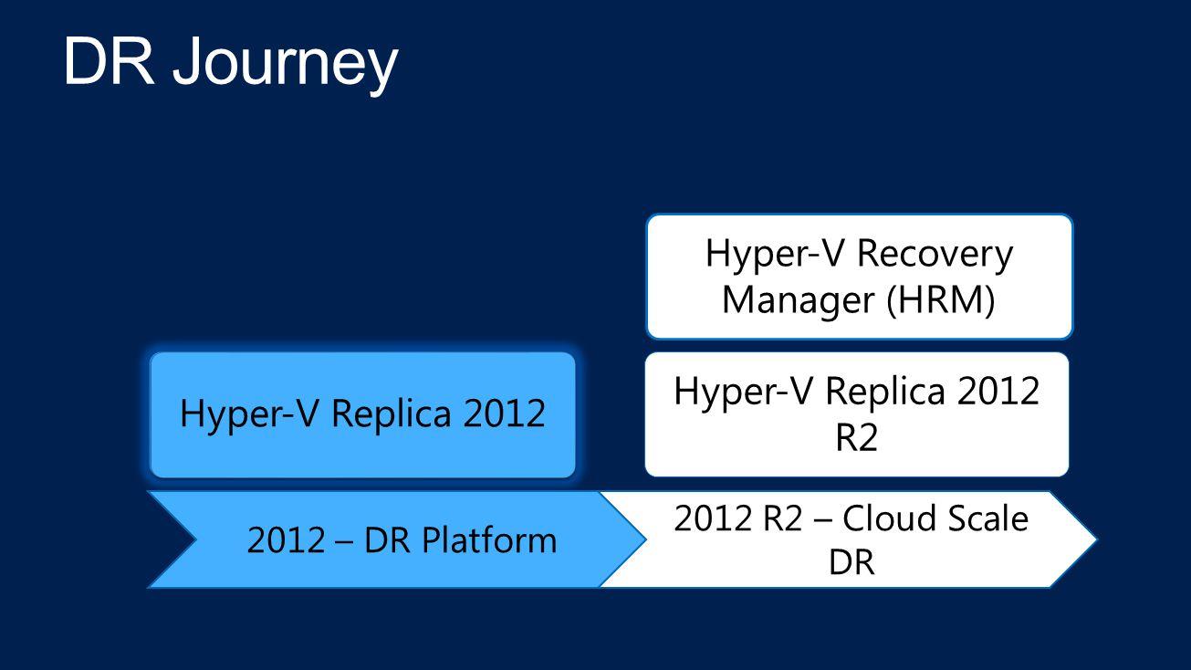 2012 – DR Platform 2012 R2 – Cloud Scale DR Hyper-V Replica 2012 Hyper-V Replica 2012 R2 Hyper-V Recovery Manager (HRM)