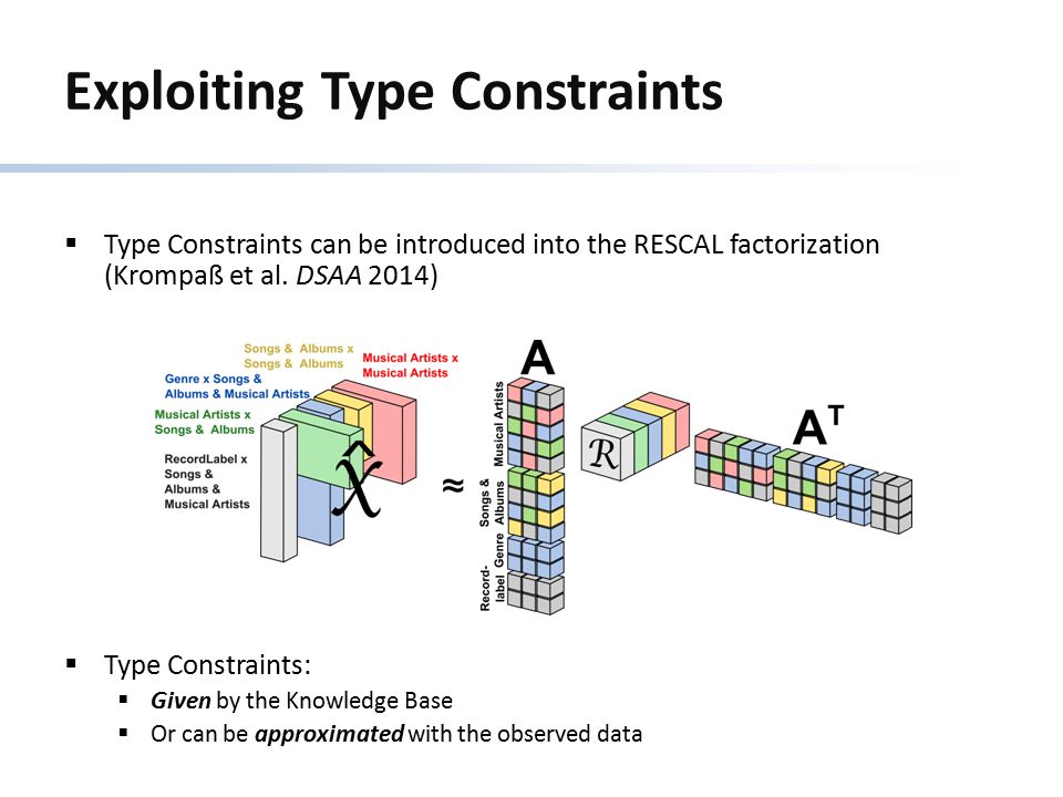 Exploiting Type Constraints  Type Constraints can be introduced into the RESCAL factorization (Krompaß et al. DSAA 2014)  Type Constraints:  Given