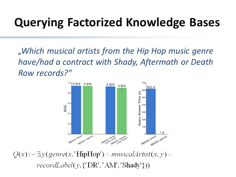 "Querying Factorized Knowledge Bases ""Which musical artists from the Hip Hop music genre have/had a contract with Shady, Aftermath or Death Row records"
