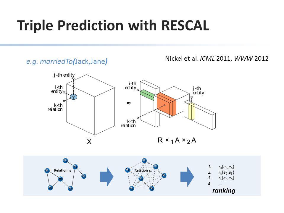 Triple Prediction with RESCAL ranking 1.r k (e 3,e 5 ) 2.r k (e 2,e 3 ) 3.r k (e 6,e 5 ) 4.… e1e1 e2e2 e3e3 e4e4 e6e6 e7e7 e5e5 e1e1 e2e2 e3e3 e6e6 e7e7 e5e5 e4e4 Relation r k e.g.