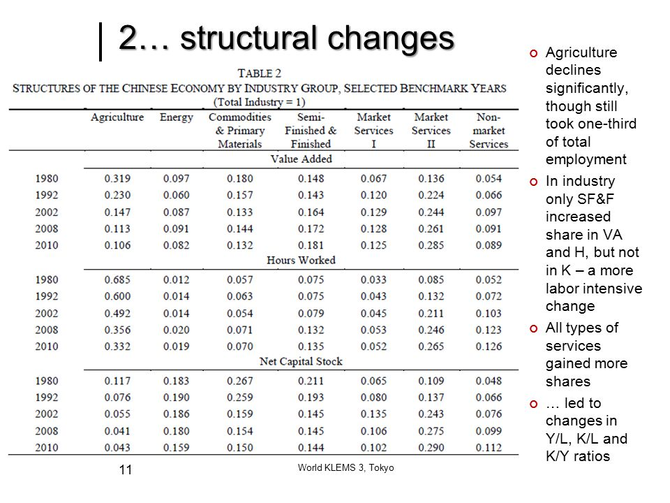 2… structural changes World KLEMS 3, Tokyo 11 Agriculture declines significantly, though still took one-third of total employment In industry only SF&F increased share in VA and H, but not in K – a more labor intensive change All types of services gained more shares … led to changes in Y/L, K/L and K/Y ratios