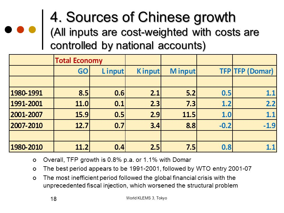 4. Sources of Chinese growth (All inputs are cost-weighted with costs are controlled by national accounts) World KLEMS 3, Tokyo 18 Overall, TFP growth