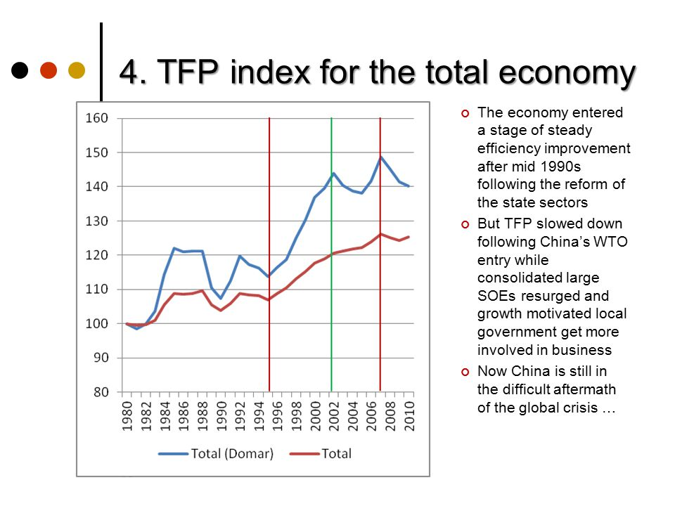 4. TFP index for the total economy World KLEMS 3, Tokyo 19 The economy entered a stage of steady efficiency improvement after mid 1990s following the