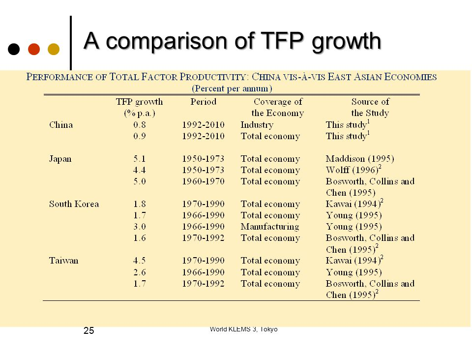 A comparison of TFP growth World KLEMS 3, Tokyo 25
