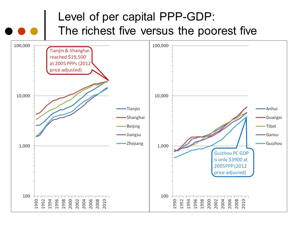 Level of per capital PPP-GDP: The richest five versus the poorest five