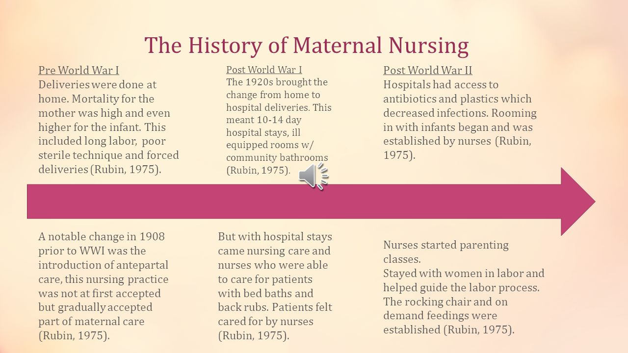 The History of Maternal Nursing Pre World War I Deliveries were done at home.