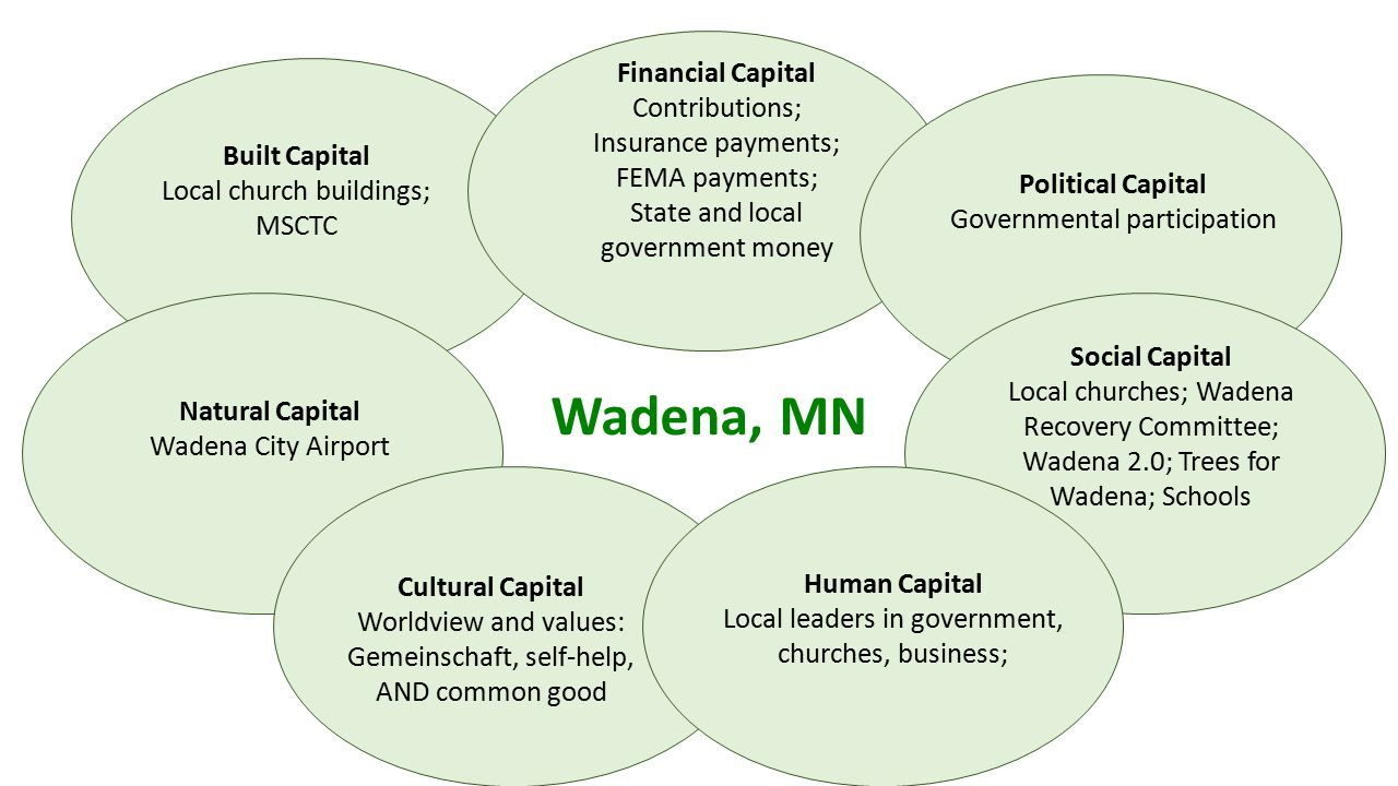 Wadena, MN Social Capital Local churches; Wadena Recovery Committee; Wadena 2.0; Trees for Wadena; Schools Human Capital Local leaders in government, churches, business; Financial Capital Contributions; Insurance payments; FEMA payments; State and local government money Natural Capital Wadena City Airport Built Capital Local church buildings; MSCTC Political Capital Governmental participation Cultural Capital Worldview and values: Gemeinschaft, self-help, AND common good