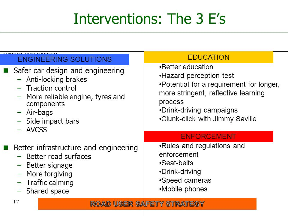 Interventions: The 3 E's IMPROVING SAFETY ENGINEERING Safer car design and engineering –Anti-locking brakes –Traction control –More reliable engine, t