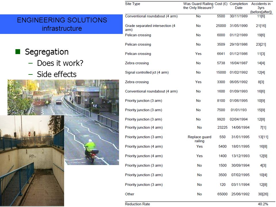 Segregation –Does it work? –Side effects 19 ENGINEERING SOLUTIONS infrastructure