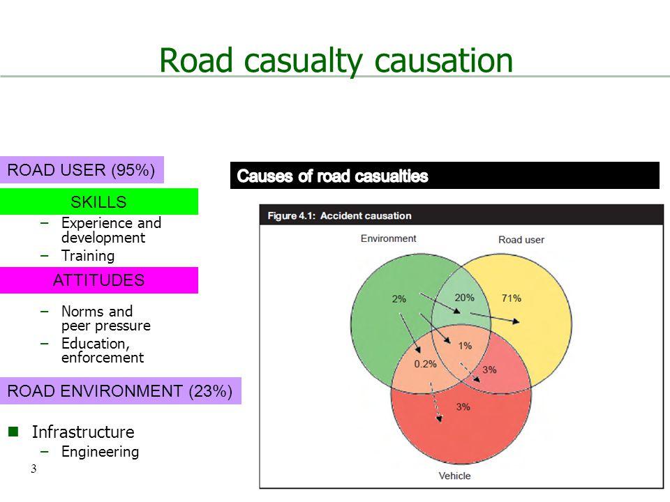 Britain's most dangerous roads 4 ROAD ENVIRONMENT