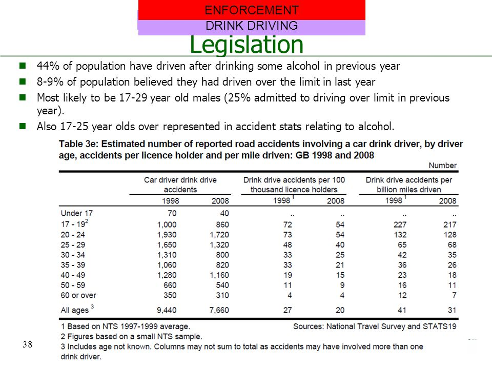 Legislation 44% of population have driven after drinking some alcohol in previous year 8-9% of population believed they had driven over the limit in l