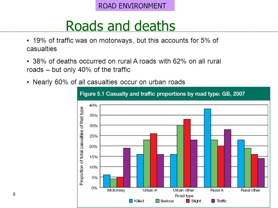 Roads and deaths 19% of traffic was on motorways, but this accounts for 5% of casualties 38% of deaths occurred on rural A roads with 62% on all rural