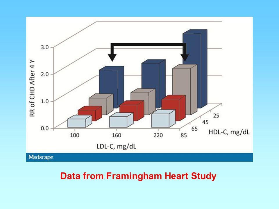 Data from Framingham Heart Study
