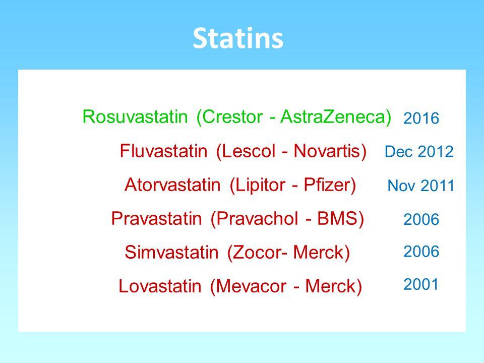 Statins Rosuvastatin (Crestor - AstraZeneca) Fluvastatin (Lescol - Novartis) Atorvastatin (Lipitor - Pfizer) Pravastatin (Pravachol - BMS) Simvastatin