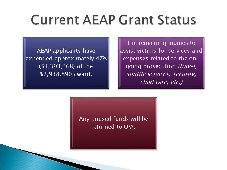 AEAP applicants have expended approximately 47% ($1,393,368) of the $2,938,890 award.