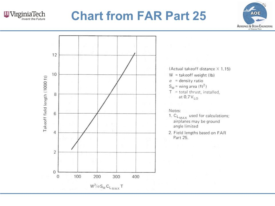 Chart from FAR Part 25