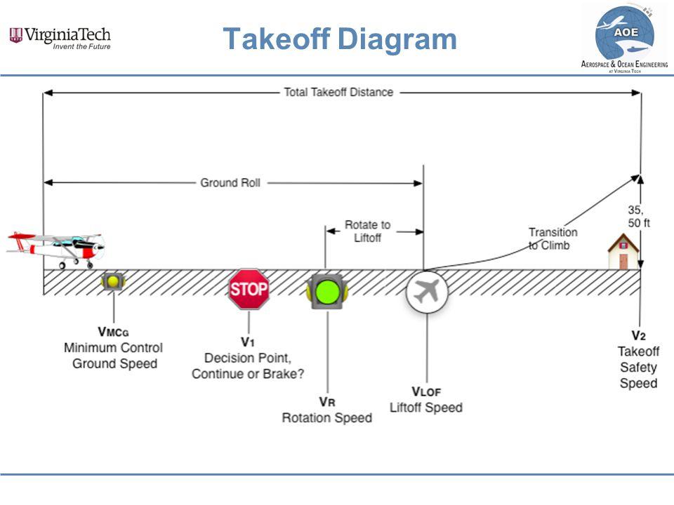 Takeoff Diagram