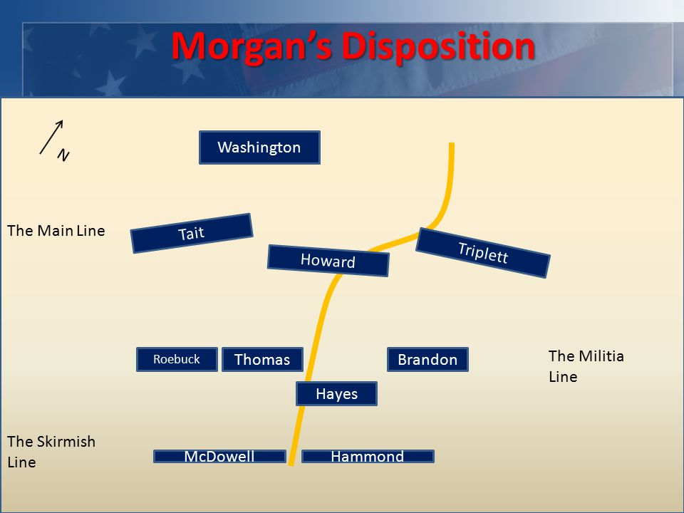 Morgan's Disposition HammondMcDowell The Skirmish Line Roebuck Thomas Hayes Brandon N The Militia Line Tait Howard Triplett Washington The Main Line