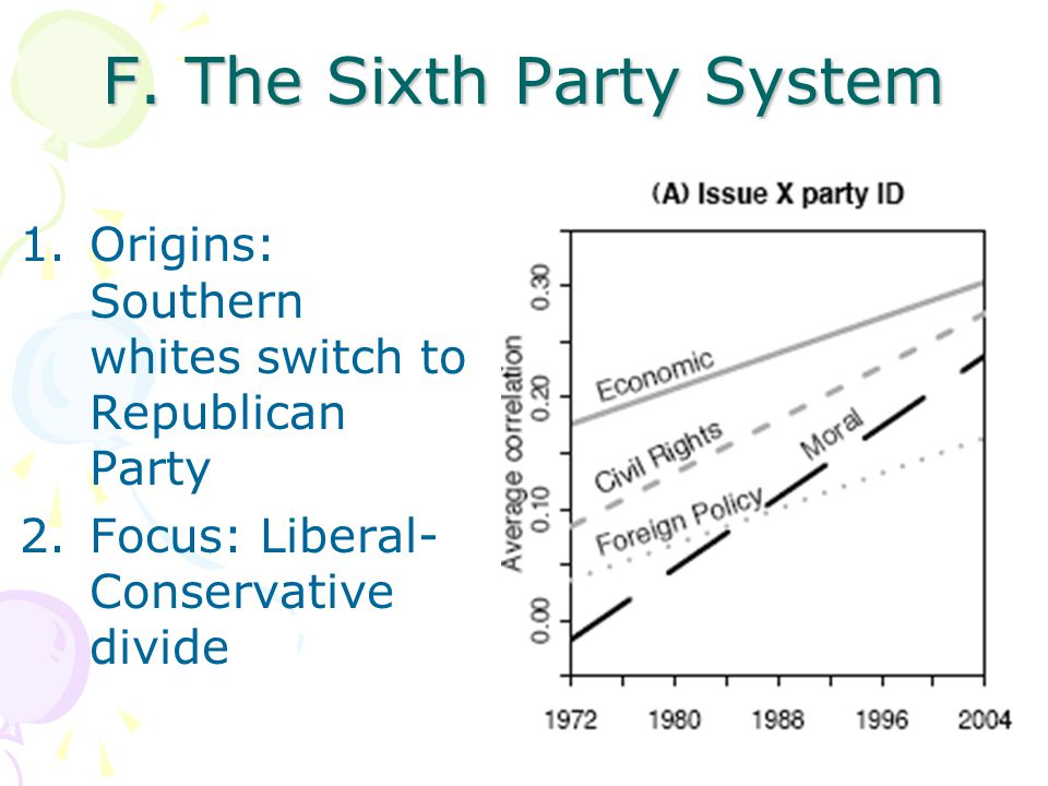 F. The Sixth Party System 1.Origins: Southern whites switch to Republican Party 2.Focus: Liberal- Conservative divide