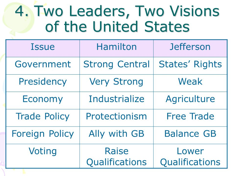 4. Two Leaders, Two Visions of the United States IssueHamiltonJefferson GovernmentStrong CentralStates' Rights PresidencyVery StrongWeak EconomyIndust