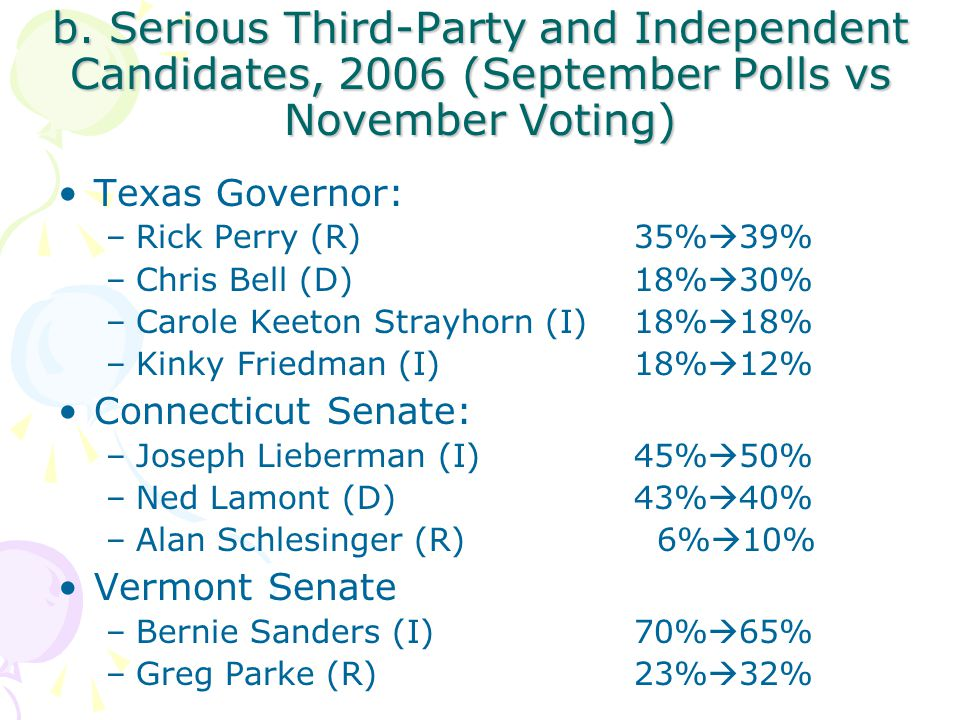 b. Serious Third-Party and Independent Candidates, 2006 (September Polls vs November Voting) Texas Governor: –Rick Perry (R) 35%  39% –Chris Bell (D)