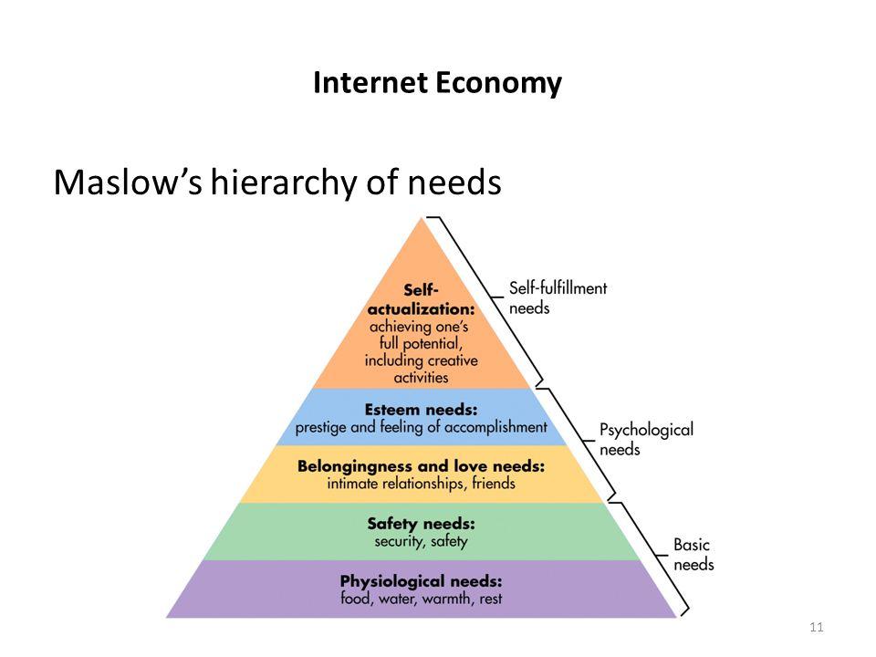 Internet Economy Maslow's hierarchy of needs 11